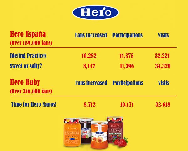 Hero Statistics