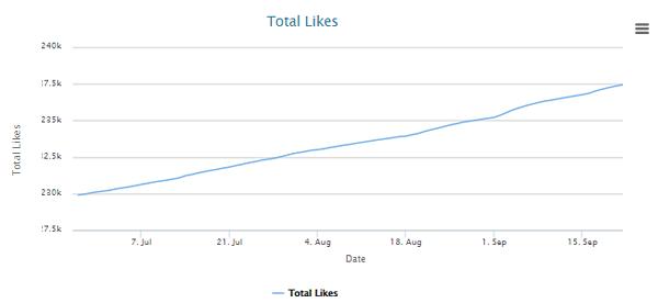 History of Likes
