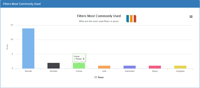 Filters Most Commonly Used