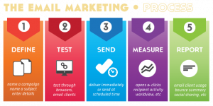 CRM: email marketing