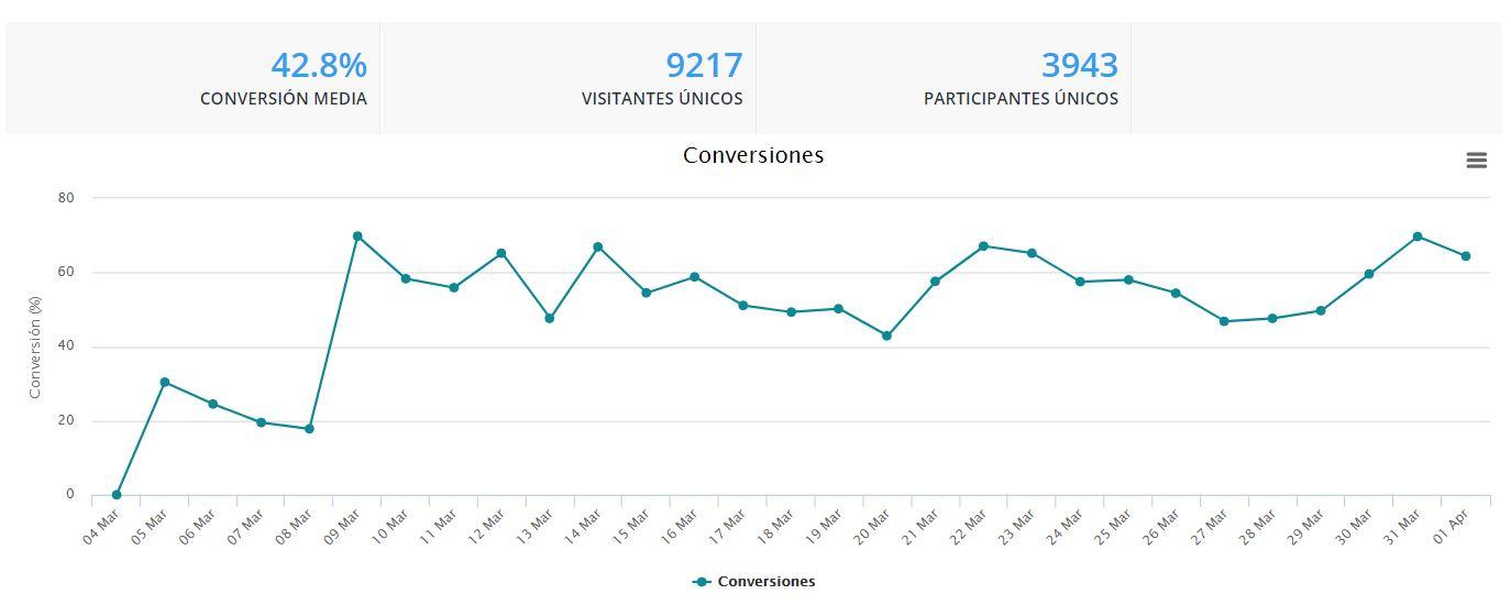 url-personalizada-estadísticas-conversión