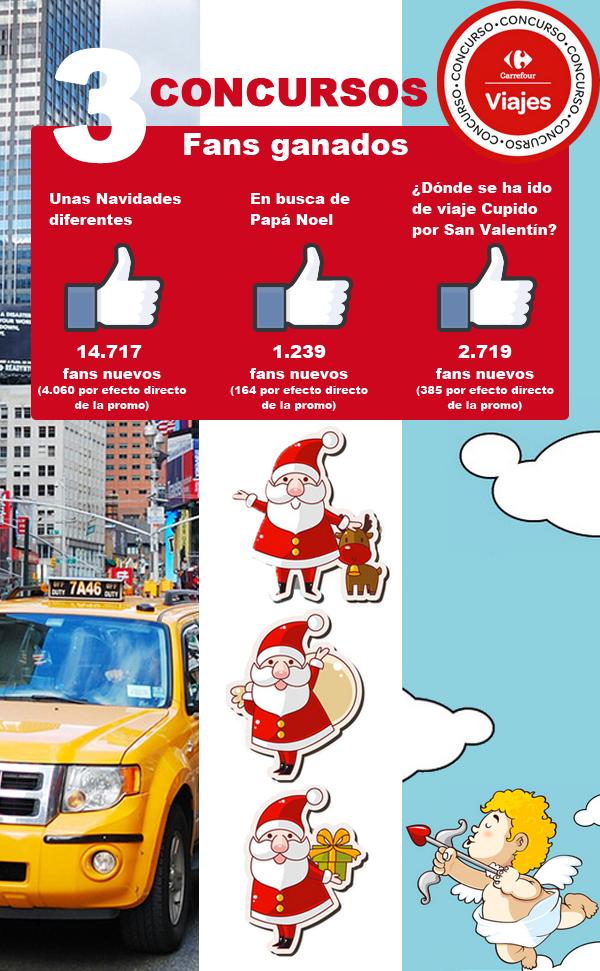 Campañas de social media de Viajes Carrefour