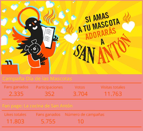 Estadísticas de La cocina de San Antón