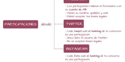 Multiconcurso: Participaciones desde Facebook, Twitter e Instagram