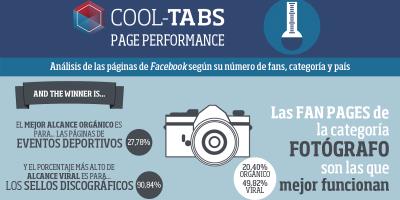 Infografía: Conclusiones Page Performance