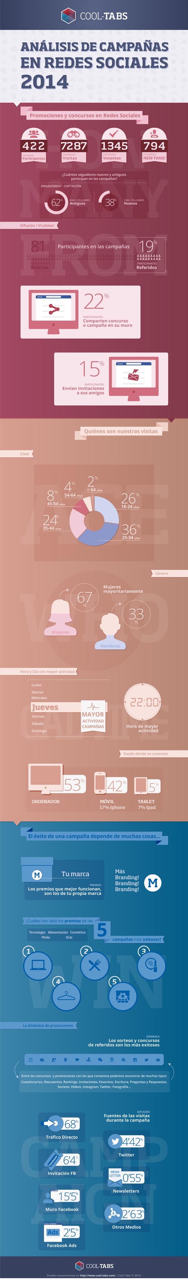 Infografía: Análisis de las campañas en redes sociales durante 2014