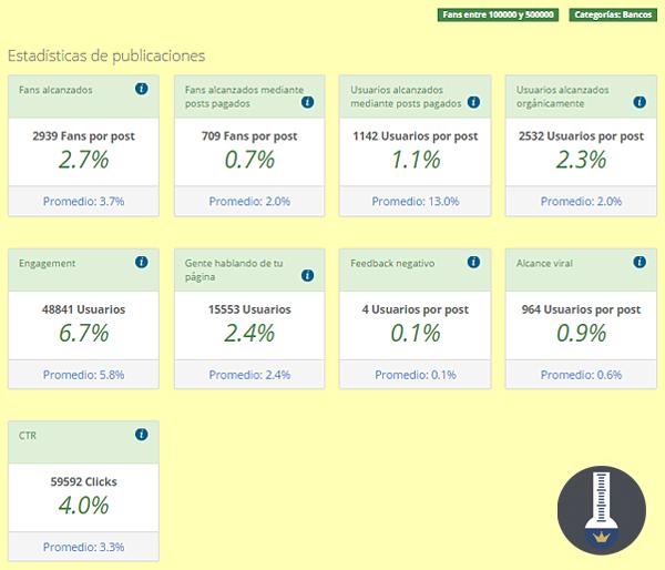 Page Performance Premium: Comparativa con fan pages con el mismo número de fans y de la misma categoría