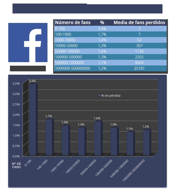 Pérdida de fans por actualización de Facebook