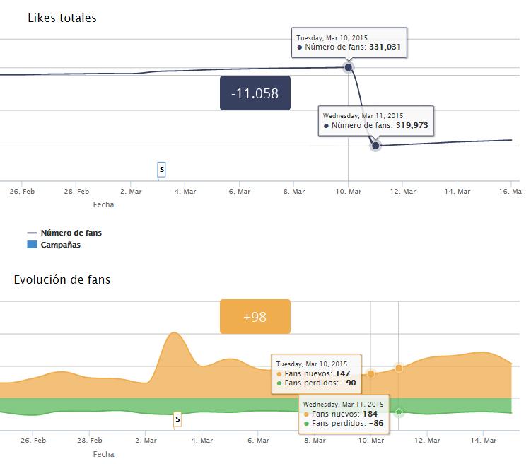 Diferencia entre las dos gráficas de Page Performance - Caso 2