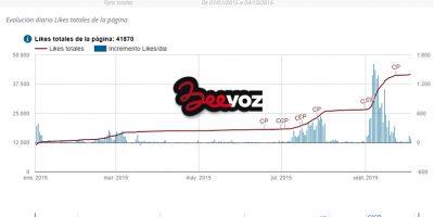 Evolución de likes en la fan page de Beevoz