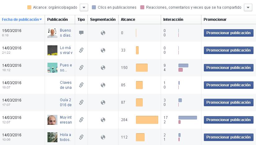 Estadísticas de Facebook: Facebook Insights