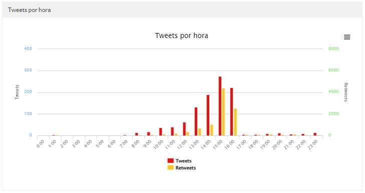 Tweets por hora del día