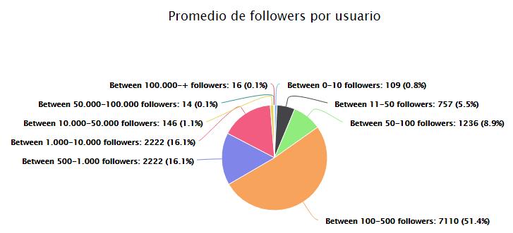 Promedio de followers por usuario