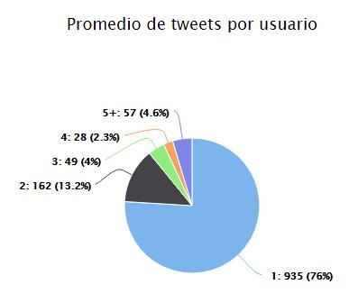 Promedio de tweets por usuario