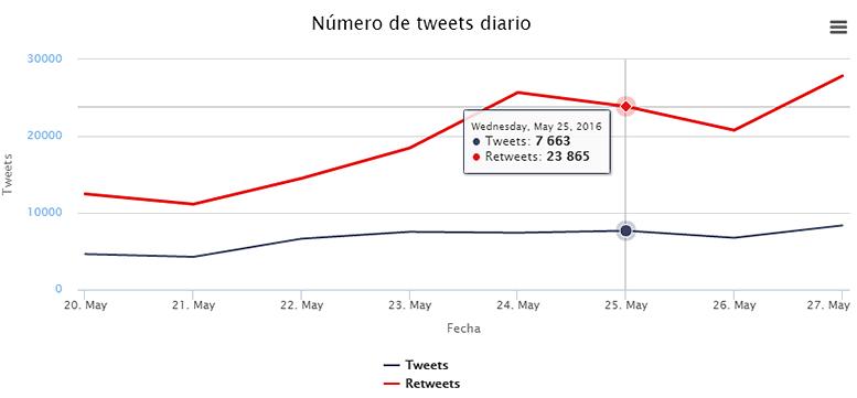 Número de tweets y retweets diarios