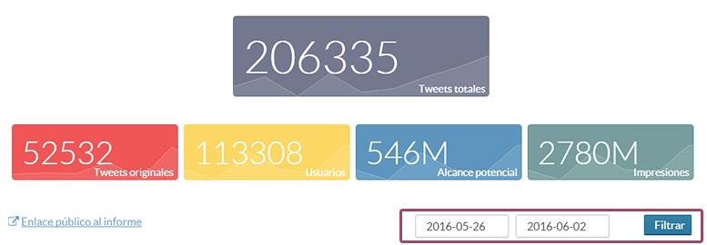 Resumen de los datos principales del hashtag, mención o palabra analizada