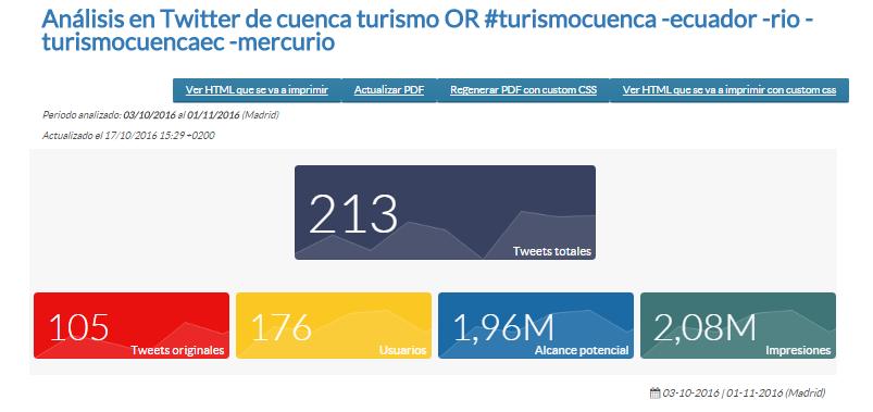 Búsqueda avanzada en Twitter del hashtag en Twitter #turismocuenca
