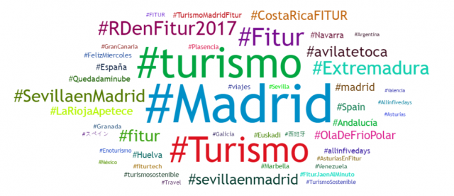 Análisis del hashtag de Twitter de FITUR 2017