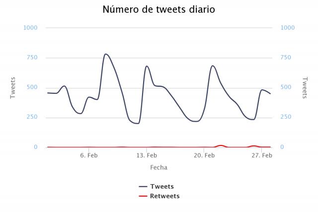 Monitorización en redes sociales de compañías telefónicas: Vodafone