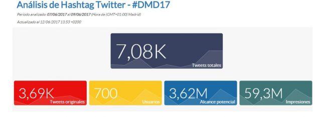 Análisis hashtag DMD17