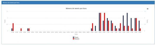 Tweets hora perfil DMD17
