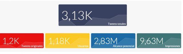 Número de tweets Open Expo