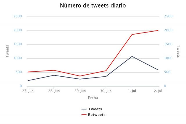 Análisis de hashtag Twitter: World Pride Madrid