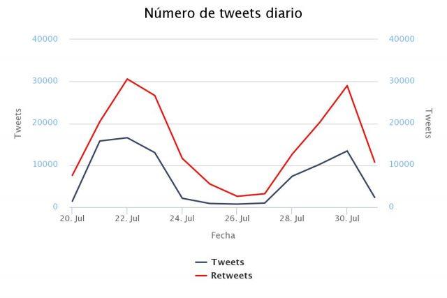 festival tomorrowland: tweets diarios