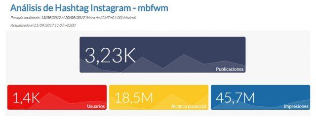MBFWM en Instagram