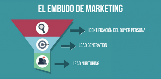funnel o embudo de marketing