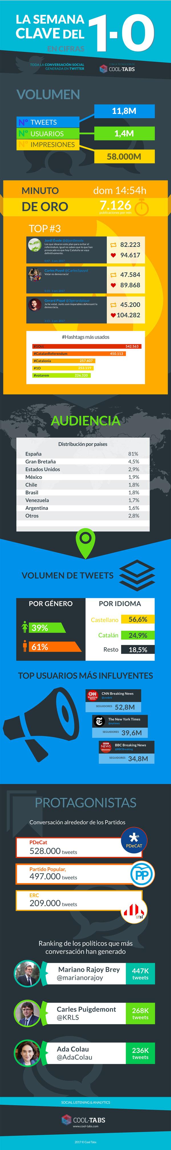 infografía-referéndum-cataluña