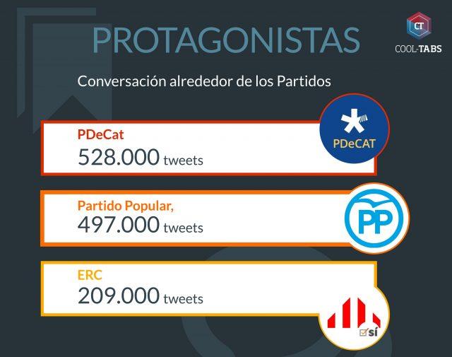 partidos políticos referéndum 1-O cataluña