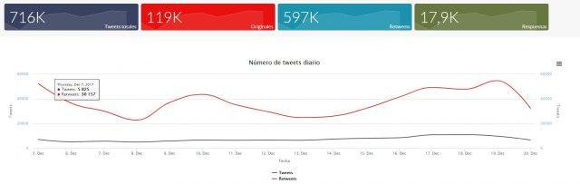 Elecciones catalanas tweets