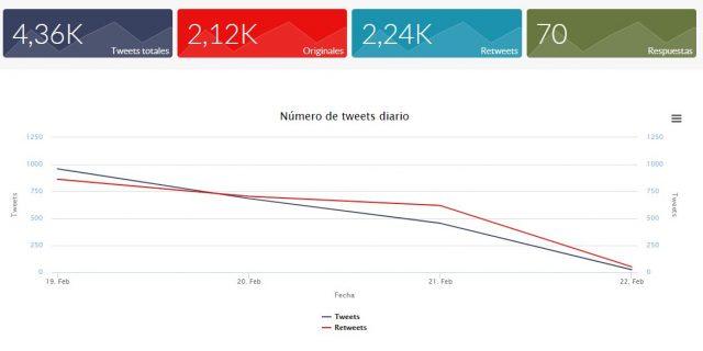 HIP: tweets por días
