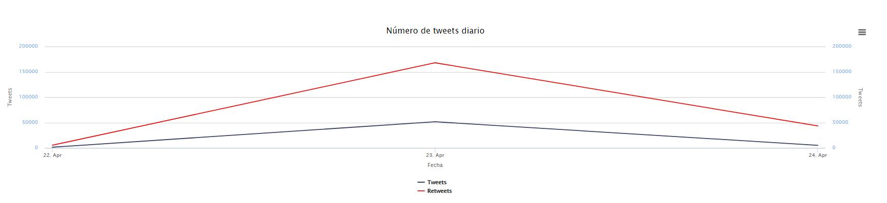 tweets diarios