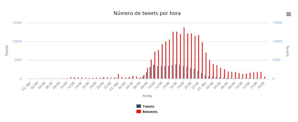 tweets por hora