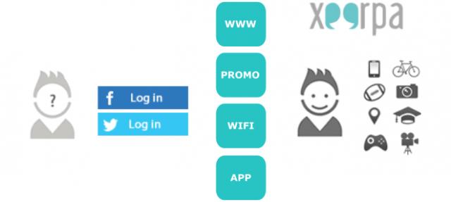 Social Network Profiling: Social Login