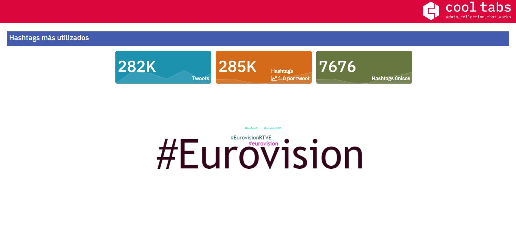 Eurovisión 2019: hashtags