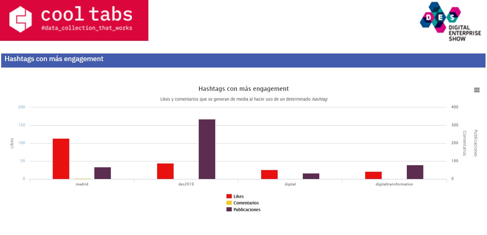 des-2019-engagement-hashtags