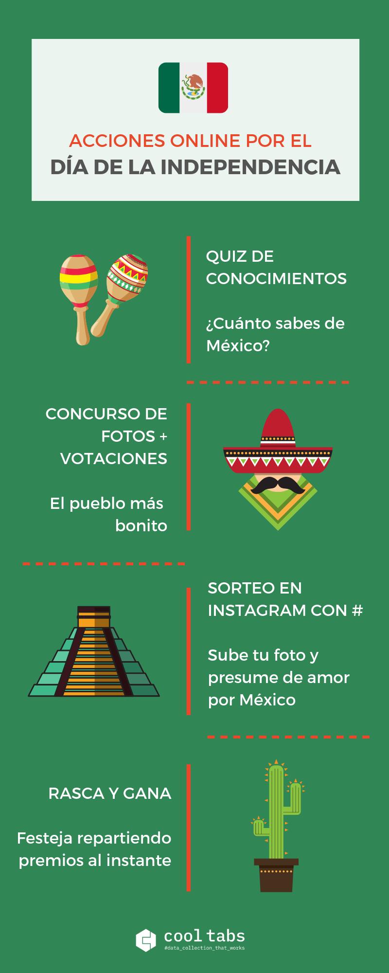Infografía Día de la Independencia en México