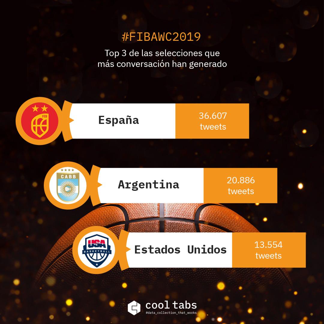 Selecciones de baloncesto FIBAWC