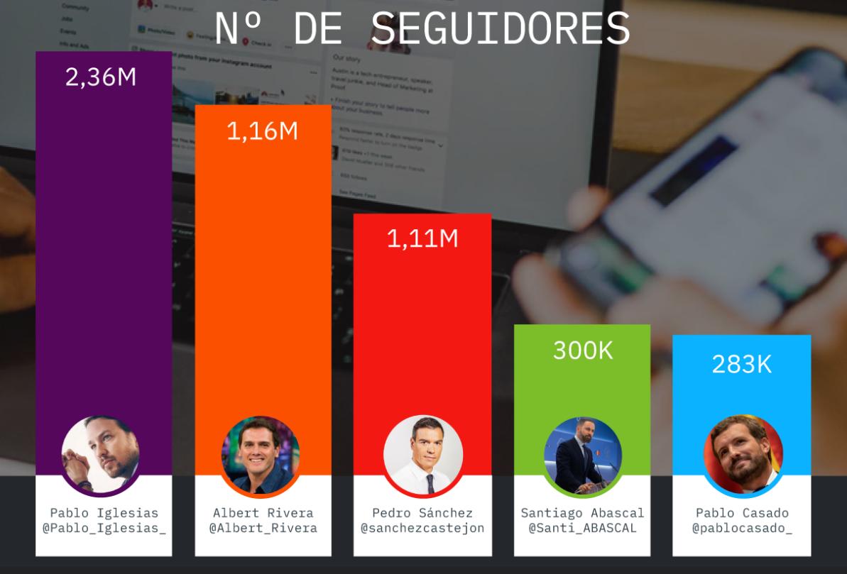 elecciones generales 2019: políticos españoles