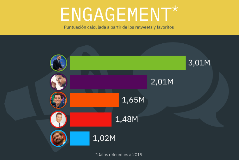 elecciones generales: engagement de los políticos españoles en Twitter